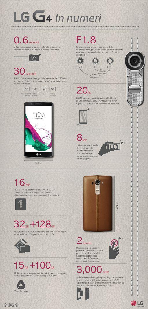 LG_G4_Infografica_ITA