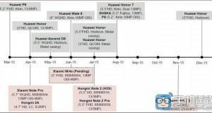 Roadmap 2015 Huawei e Xiaomi