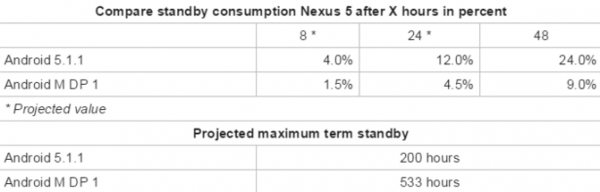 Nexus 5 Android M vs Nezus 5 Lollipop autonomia