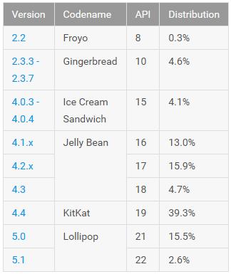Android Lollipop percentuale Luglio