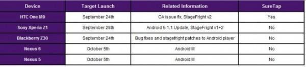 Aggiornamento Android 6.0 Marshmallow