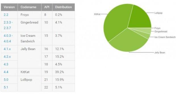 Distribuzione Android Settembre 2015
