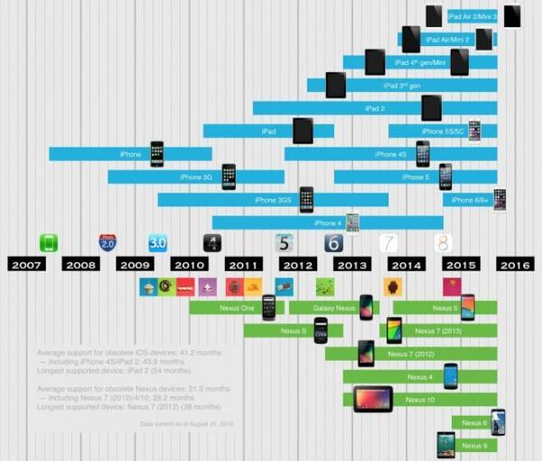 Nexus vs iPhone sugli aggiornamenti