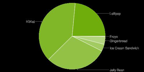 Distribuzione Android Ottobre