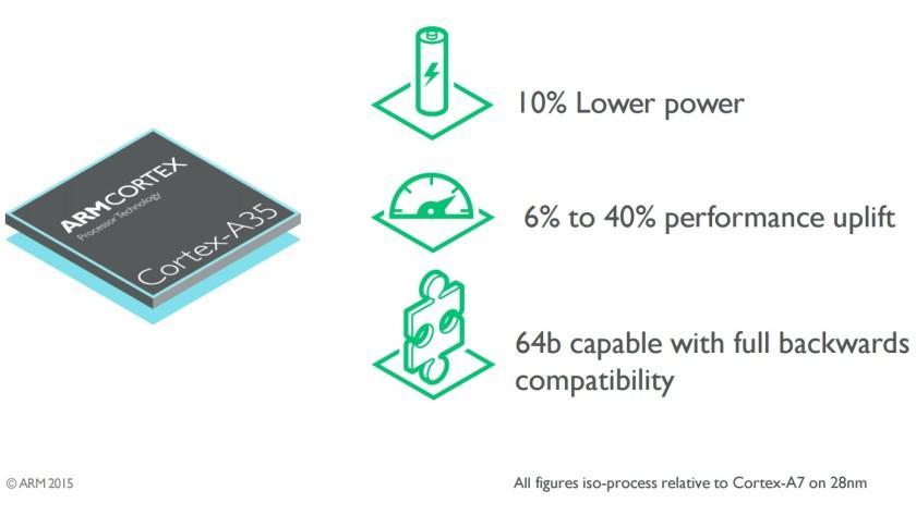 ARM Cortex-A35 (1)