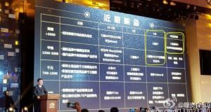 China Mobile roadmap