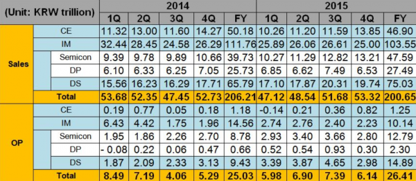 Samung risultati finanziari 2015