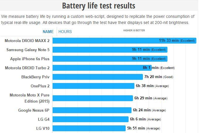 Test autonomia LG V10
