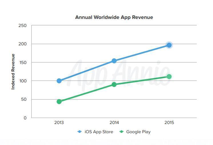 Google Play Store ricavi 2015