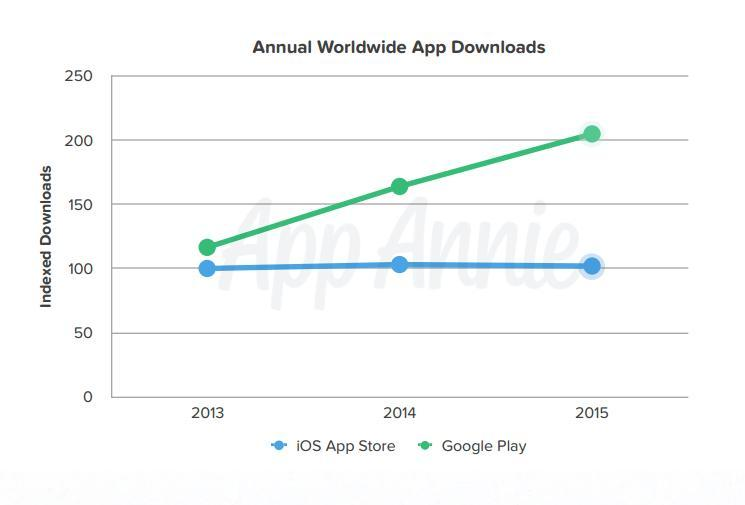 Google Play Store download 2015