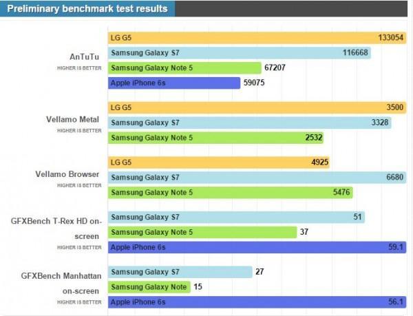 Samsung Galaxy S7 con Exynos 8890 indietro nei primi benchmark rispetto ad LG G5