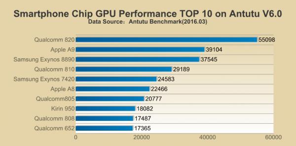 AnTuTu migliori SoC GPU