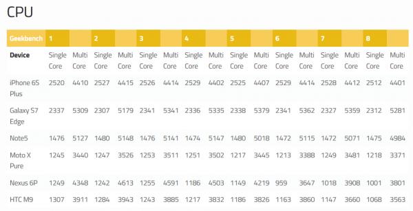 Geekbench Qualcomm Snapdragon 820 vs concorrenza