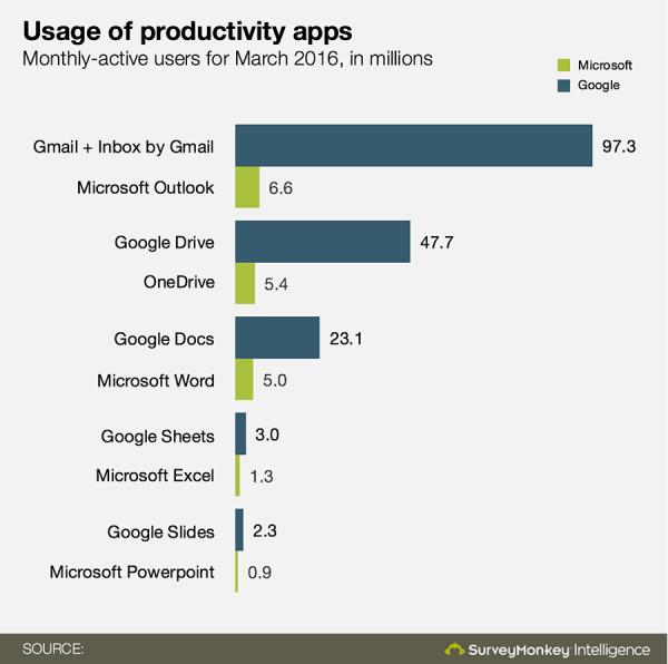 Google schianta Microsoft in quanto ad utilizzo della suite d'ufficio su mobile
