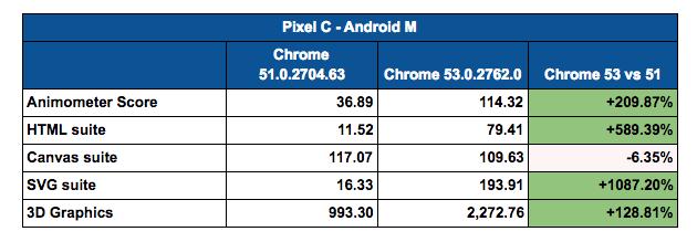 Chrome 53 miglioramenti prestazionali