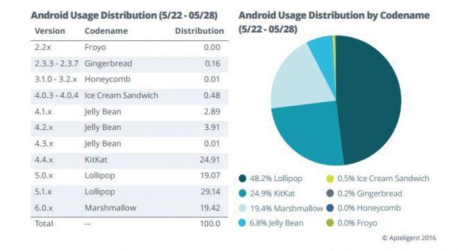 Utilizzo effettivo versioni Android