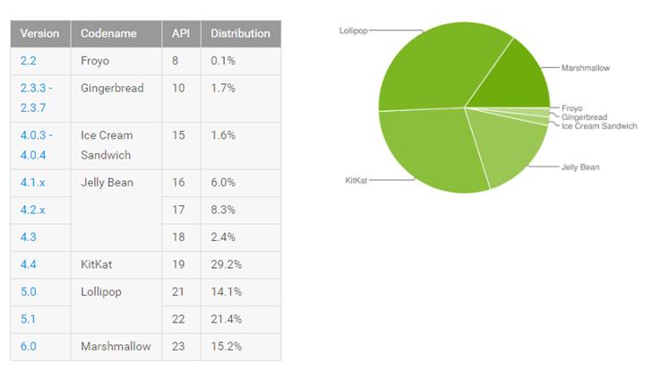 Distribuzione Android Agosto