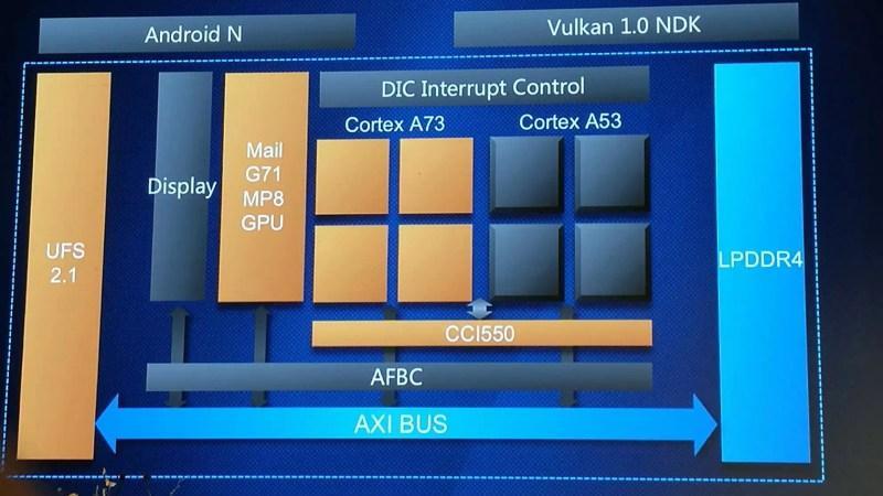 Huawei Kirin 960 (1)