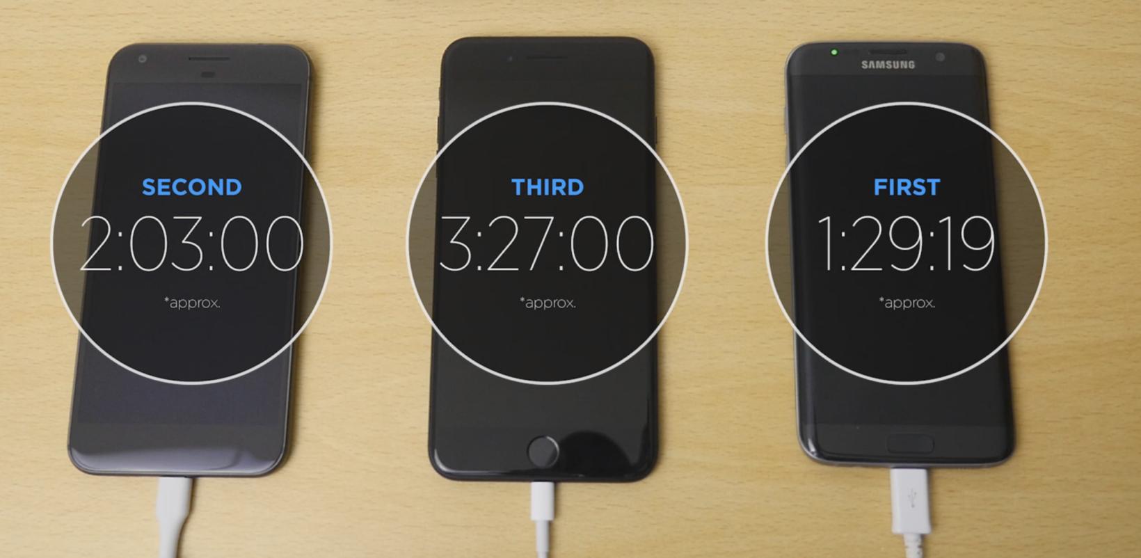 Samsung Galaxy S7 edge rimane il re della ricarica rapida