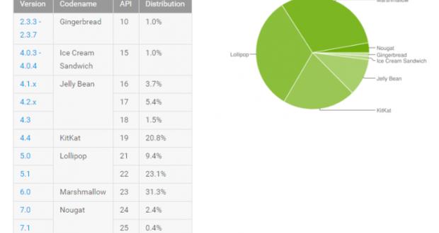 Distribuzione Android Marzo