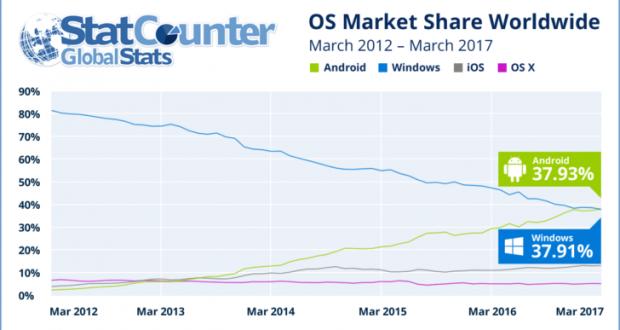 Utilizzo internet Android vs Windows