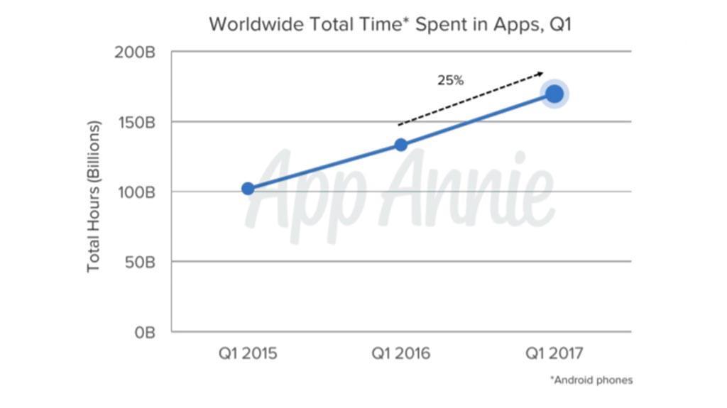 Google Play e Google Now: problemi a causa del server Google