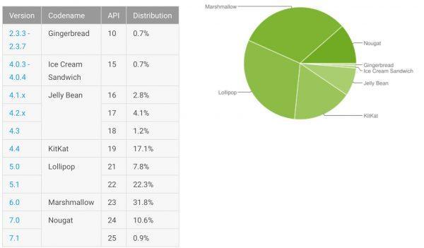 Distribuzione Android Luglio 2017