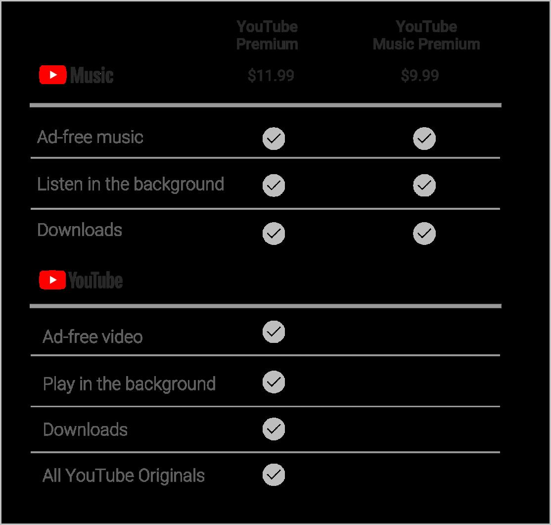 YouTube Music e YouTube Premium: due nuovi servizi