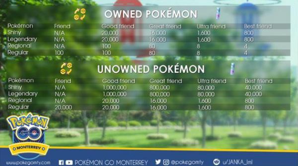Pokémon GO scambio