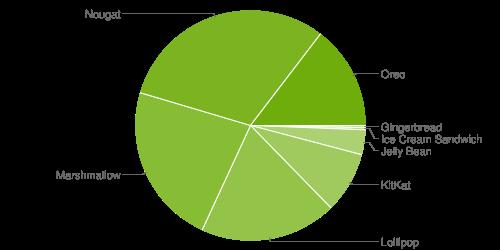 Distribuzione Android agosto 2018