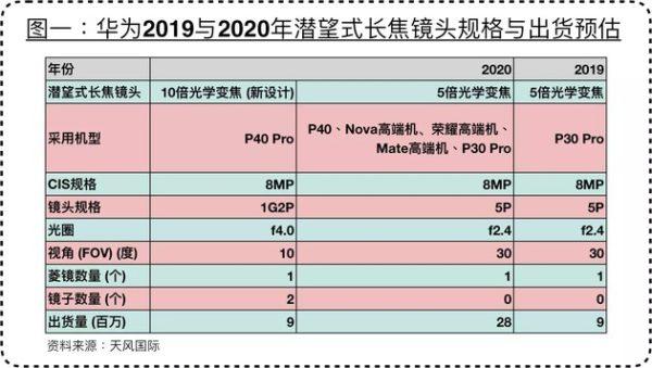 Huawei P40 Pro teleobiettivo 10x