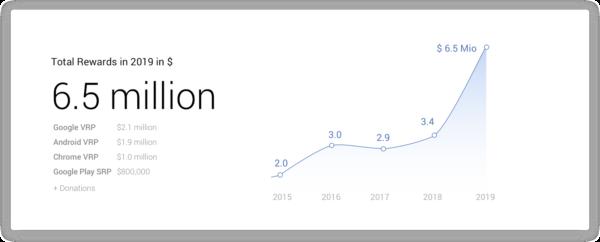 Google premi 6,5 milioni scoperta vulnerabilità 2019