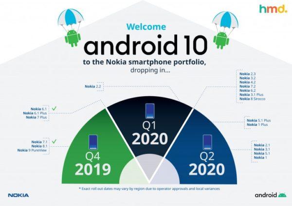 HMD aggiornamento Android 10 Nokia