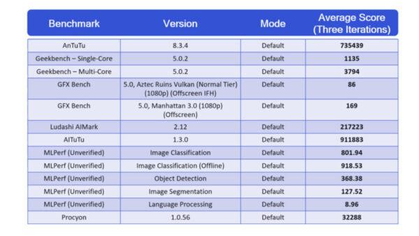 Qualcomm-Snapdragon-888-benchmarks