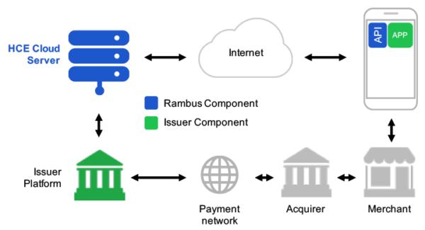 Google Pay tecnologia HCE